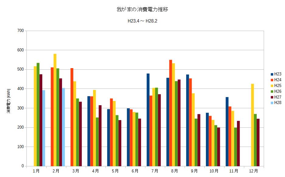 電力グラフ.png